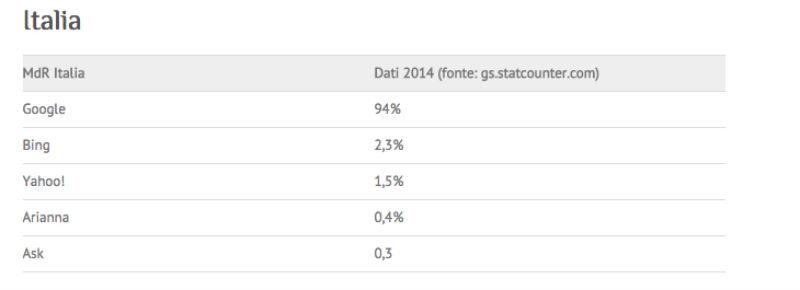statistiche motori di ricerca Italia
